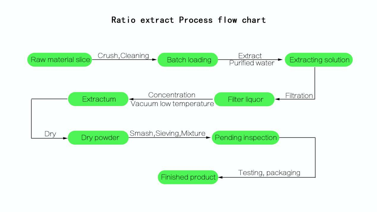 Turmeric extract powder process flow chat