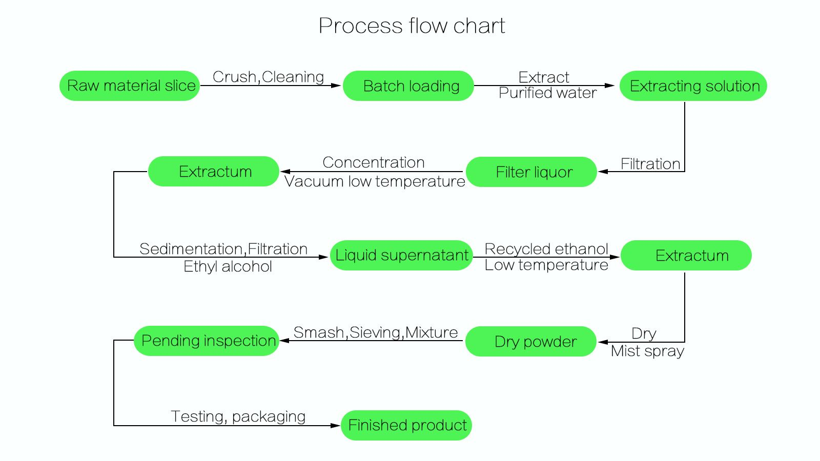 Maitake Extract process flow chat